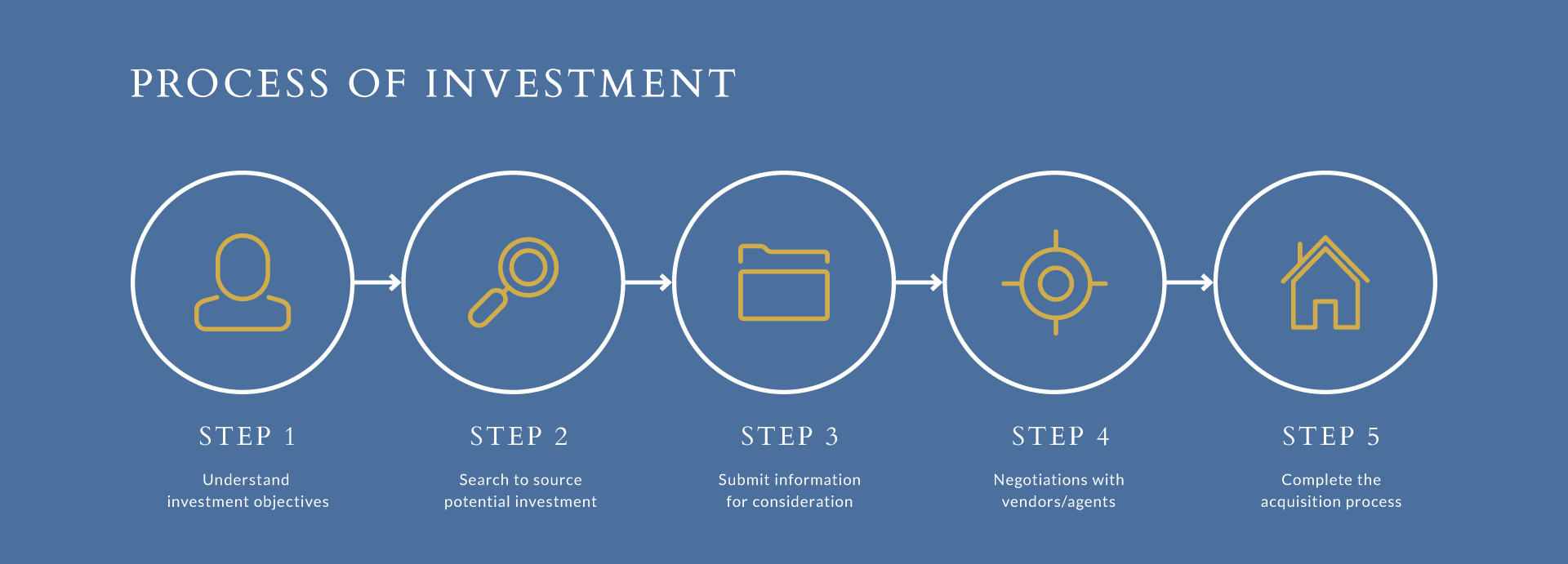 process_of_investment_slide